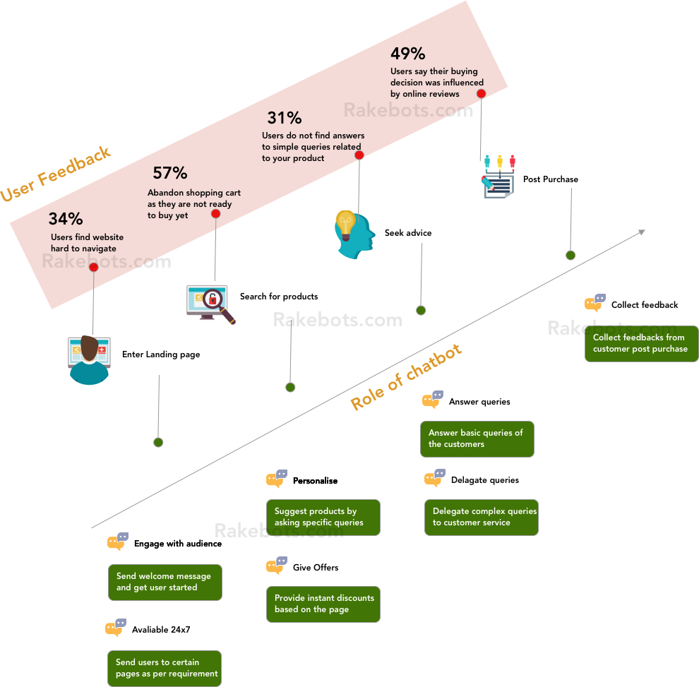 Ecommerce shopify chatbot infographic